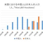 日本が人種差別撤廃を言い出したために、欧米は日本から離れていった