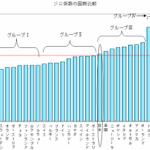 「格差是正」のために資産を無理に引き下げるのは、日本的発想